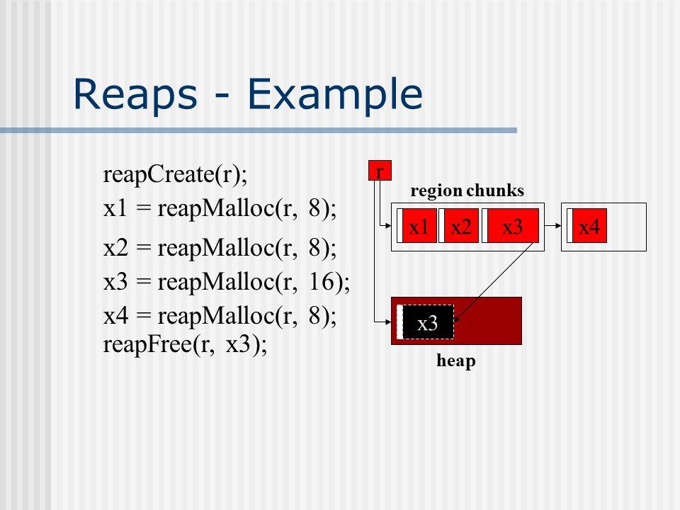Reaps - Example r region chunks heap reapCreate(r); x1 x1 = reapMalloc(r, 8); x2 x2 = reapMalloc(r, 8); x3 x3 = reapMalloc(r, 16); x4 x4 = reapMalloc(r, 8); x3 reapFree(r, x3);
