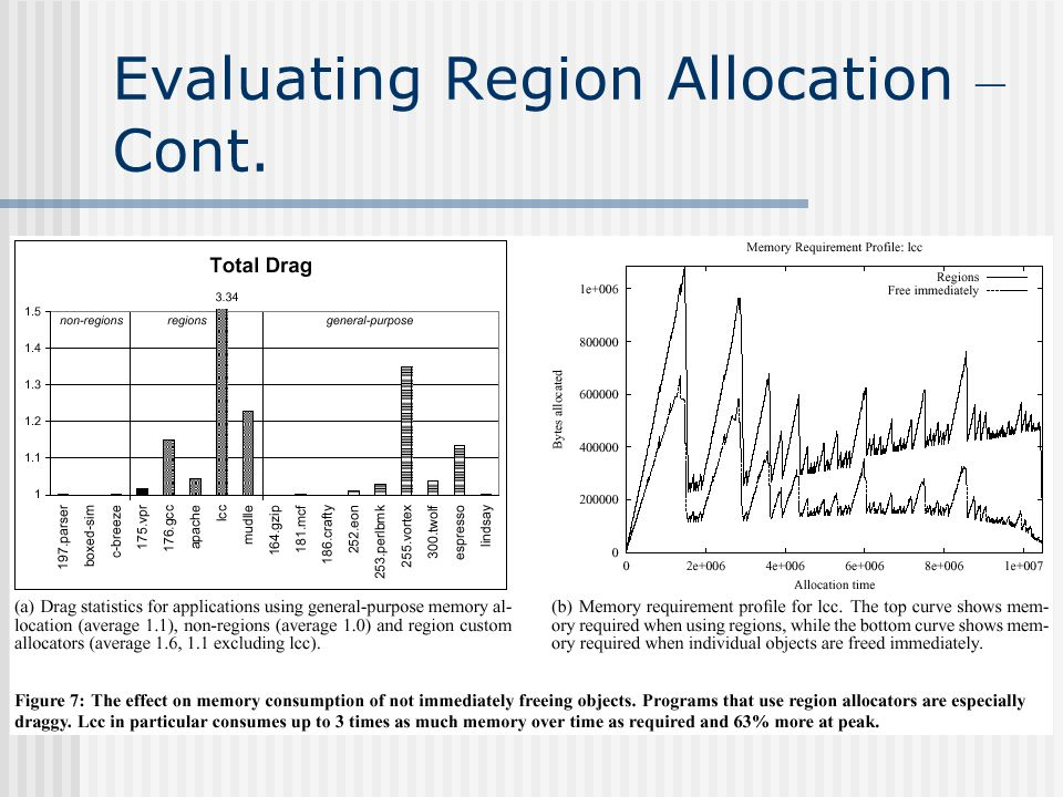 Evaluating Region Allocation – Cont.