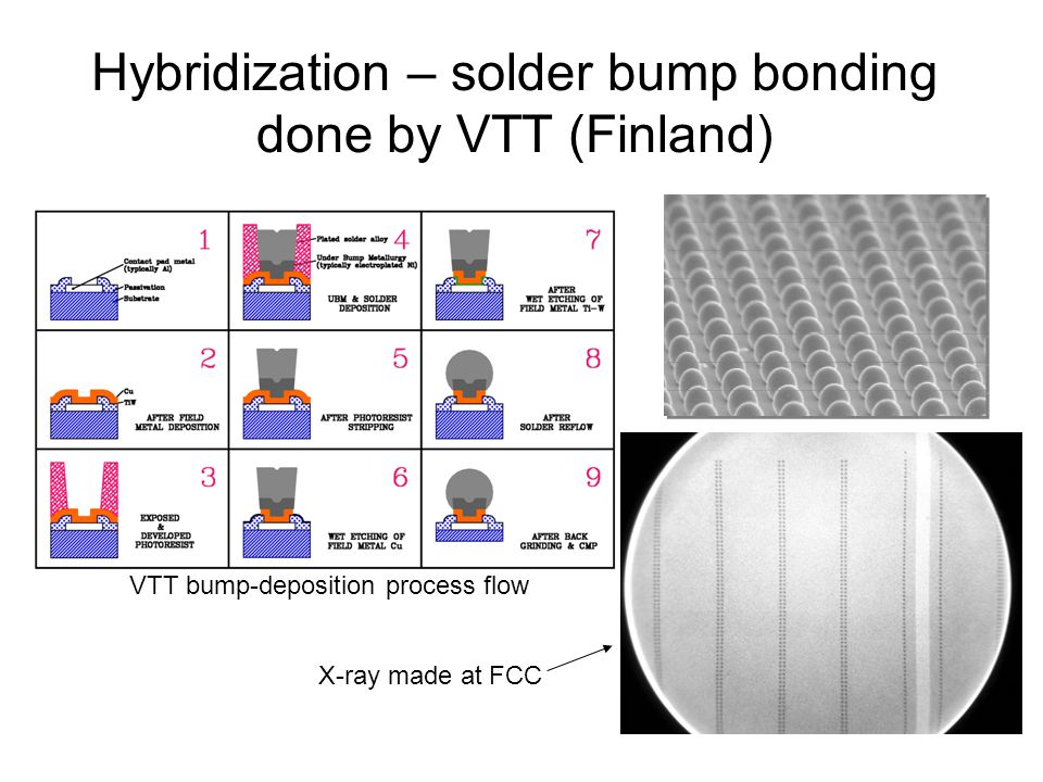Hybridization – solder bump bonding done by VTT (Finland) X-ray made at FCC VTT bump-deposition process flow