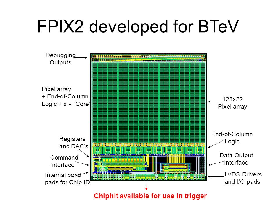 FPIX2 developed for BTeV Debugging Outputs 128x22 Pixel array End-of-Column Logic Data Output Interface Command Interface Registers and DAC's LVDS Drivers and I/O pads Pixel array + End-of-Column Logic +  = Core Internal bond pads for Chip ID Chiphit available for use in trigger