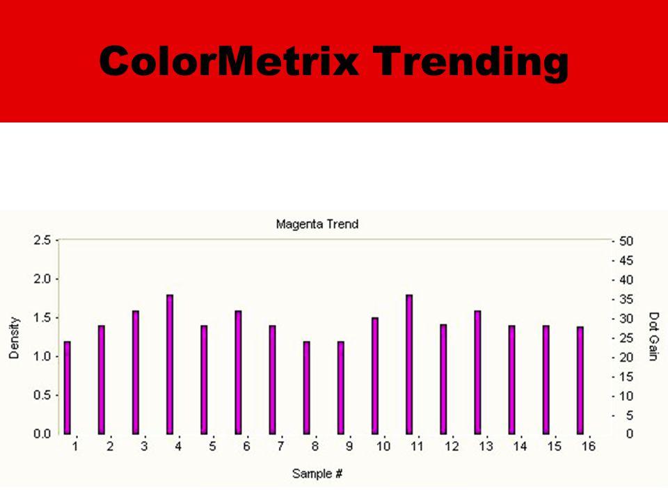 ColorMetrix Trending