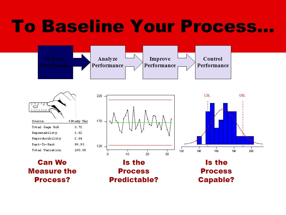 To Baseline Your Process… Measure Performance Analyze Performance Improve Performance Control Performance Is the Process Predictable.