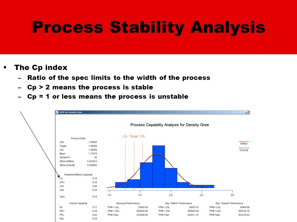 Process Stability Analysis The Cp index –Ratio of the spec limits to the width of the process –Cp > 2 means the process is stable –Cp = 1 or less means the process is unstable