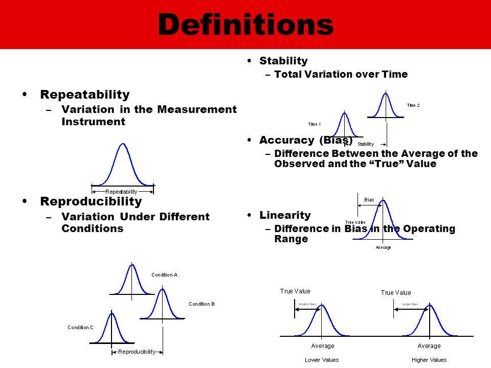 Repeatability –Variation in the Measurement Instrument Reproducibility –Variation Under Different Conditions Stability –Total Variation over Time Accuracy (Bias) –Difference Between the Average of the Observed and the True Value Linearity –Difference in Bias in the Operating Range Definitions