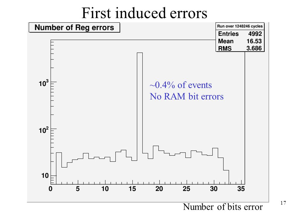 17 First induced errors Number of bits error ~0.4% of events No RAM bit errors