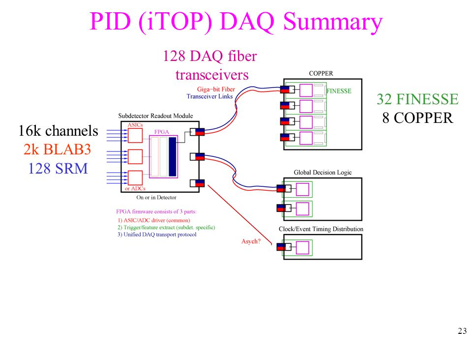 23 PID (iTOP) DAQ Summary 16k channels 2k BLAB3 128 SRM 128 DAQ fiber transceivers 32 FINESSE 8 COPPER