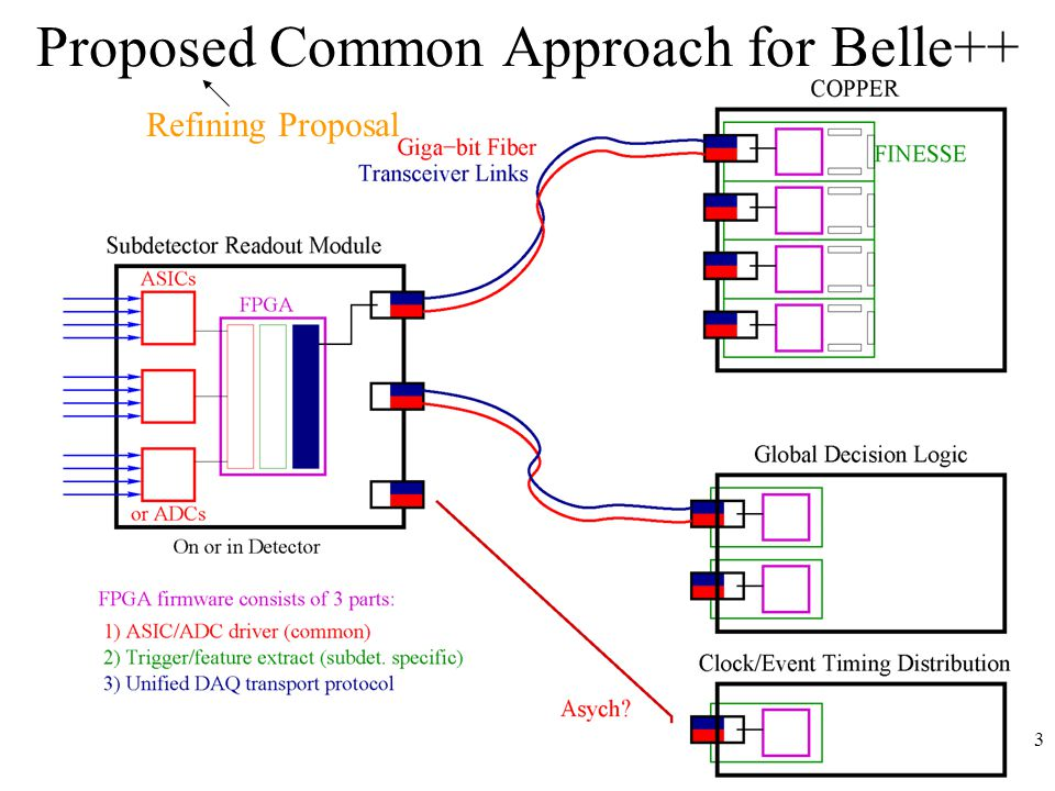 3 Proposed Common Approach for Belle++ Refining Proposal
