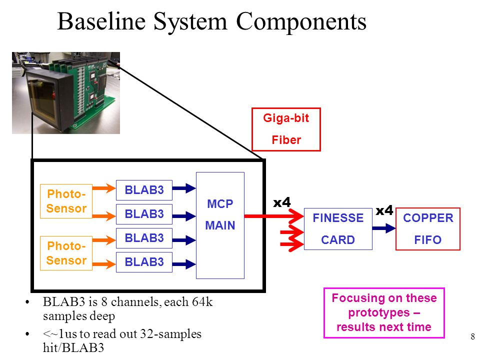 8 Baseline System Components BLAB3 is 8 channels, each 64k samples deep <~1us to read out 32-samples hit/BLAB3 Photo- Sensor BLAB3 MCP MAIN FINESSE CARD x4 COPPER FIFO Giga-bit Fiber Photo- Sensor x4 Focusing on these prototypes – results next time