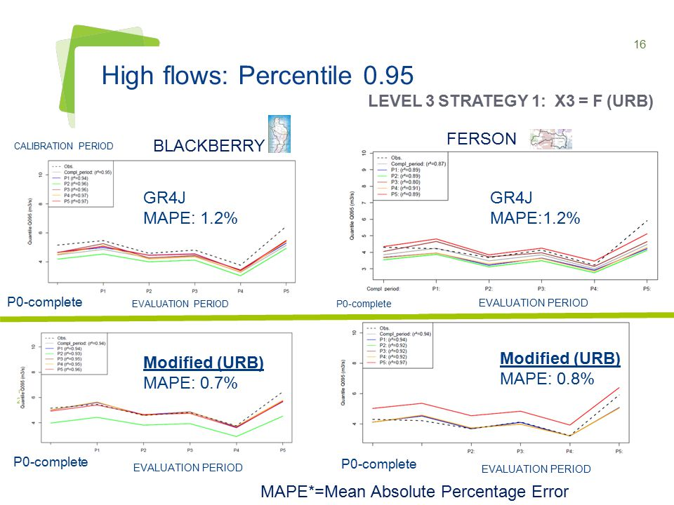 16 High flows: Percentile 0.95 BLACKBERRY IAHS JOINT ASSEMBLY GOTHENBURG, 22-26 JULY 2013 GR4J MAPE:1.2% Modified (URB) MAPE: 0.8% GR4J MAPE: 1.2% Modified (URB) MAPE: 0.7% MAPE*=Mean Absolute Percentage Error FERSON LEVEL 3 STRATEGY 1: X3 = F (URB) P0-complete EVALUATION PERIOD CALIBRATION PERIOD EVALUATION PERIOD
