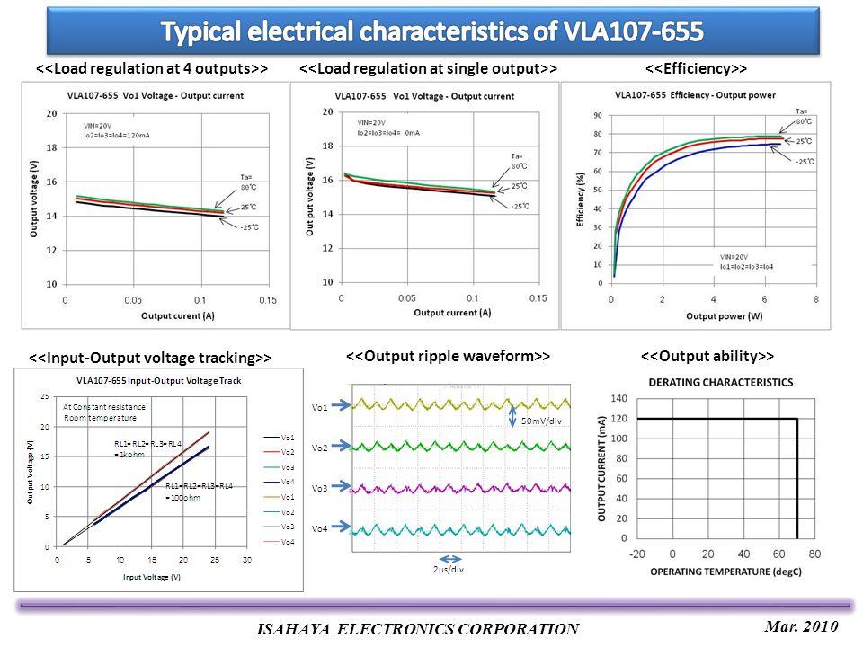 Mar. 2010 ISAHAYA ELECTRONICS CORPORATION > 50mV/div 2μs/div Vo1 Vo2 Vo3 Vo4 >