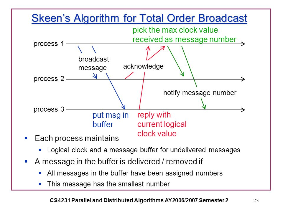 CS4231 Parallel and Distributed Algorithms AY2006/2007 Semester 223 Skeen's Algorithm for Total Order Broadcast  Each process maintains  Logical clock and a message buffer for undelivered messages  A message in the buffer is delivered / removed if  All messages in the buffer have been assigned numbers  This message has the smallest number process 1 process 2 process 3 broadcast message acknowledge notify message number put msg in buffer reply with current logical clock value pick the max clock value received as message number