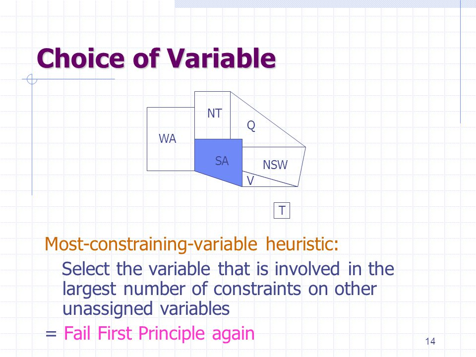 14 Choice of Variable Most-constraining-variable heuristic: Select the variable that is involved in the largest number of constraints on other unassigned variables = Fail First Principle again WA NT SA Q NSW V T SA