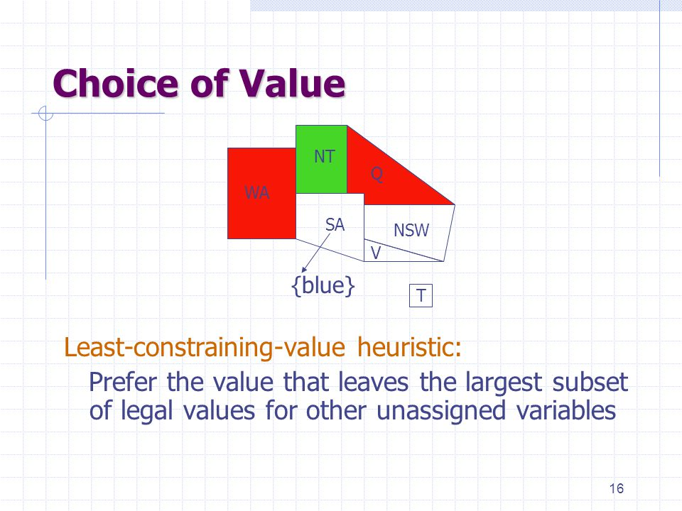 16 Choice of Value Least-constraining-value heuristic: Prefer the value that leaves the largest subset of legal values for other unassigned variables