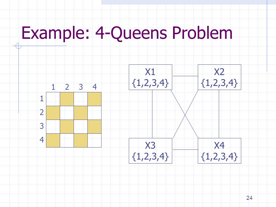 24 Example: 4-Queens Problem 1 3 2 4 3241 X1 {1,2,3,4} X3 {1,2,3,4} X4 {1,2,3,4} X2 {1,2,3,4}