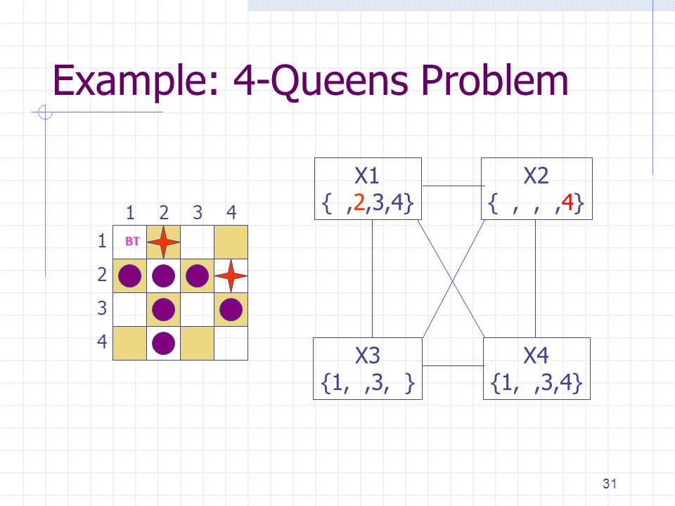 31 Example: 4-Queens Problem X1 {,2,3,4} X3 {1,,3, } X4 {1,,3,4} X2 {,,,4} BT