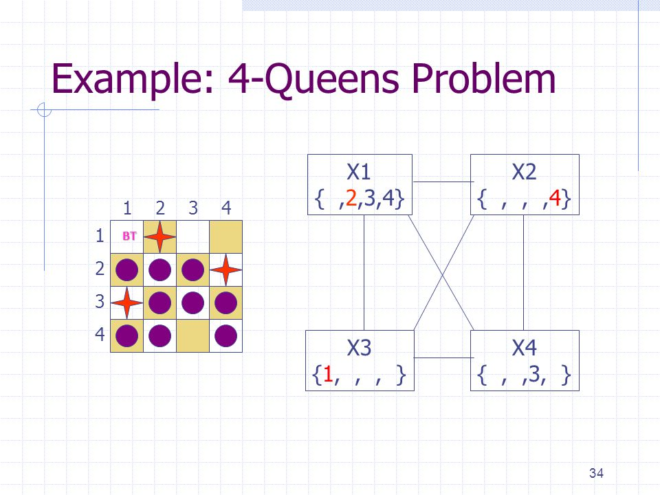 34 Example: 4-Queens Problem 1 3 2 4 3241 X1 {,2,3,4} X3 {1,,, } X4 {,,3, } X2 {,,,4} BT