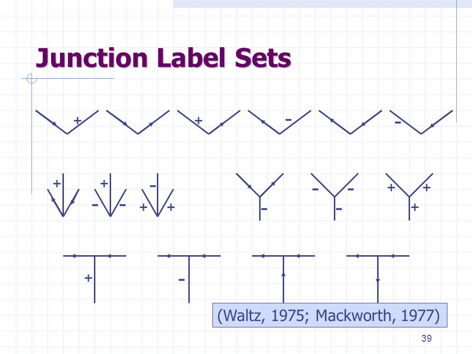 39 Junction Label Sets ++ - - - -- ++ ++ + + + - - - - - + (Waltz, 1975; Mackworth, 1977)