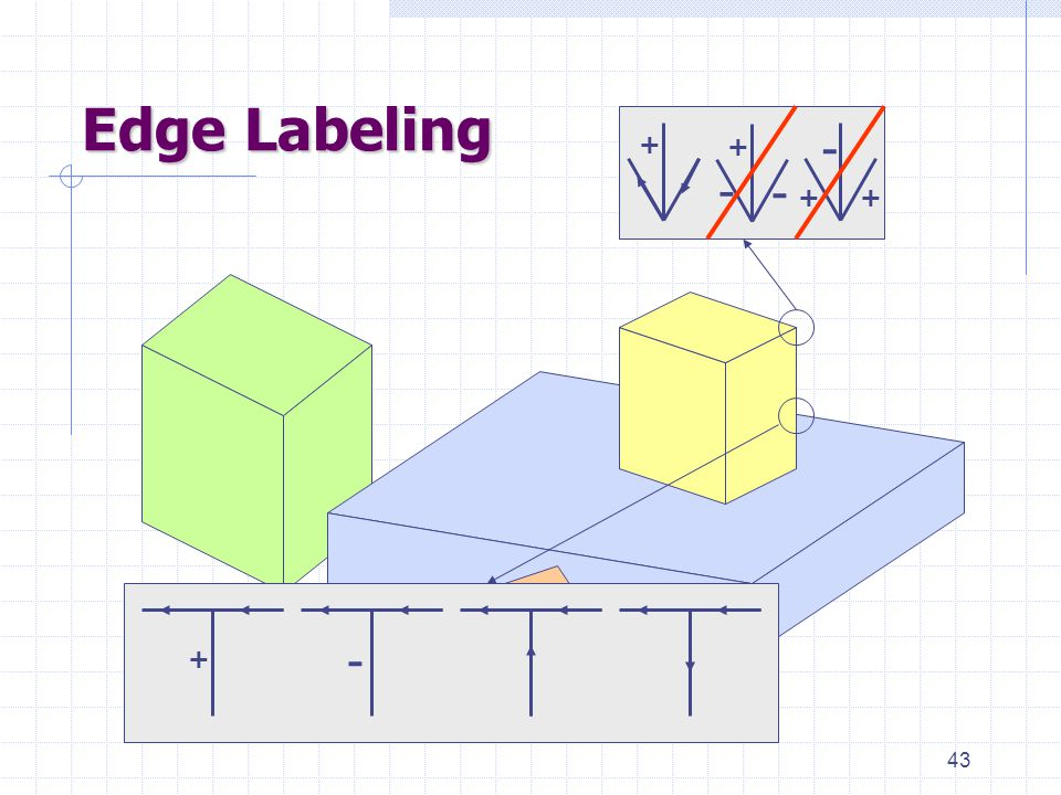 43 Edge Labeling + - + - + - - + +