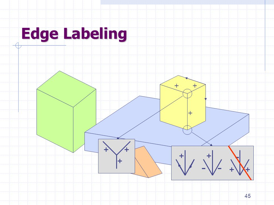 45 Edge Labeling + + + + + + - -- ++ ++