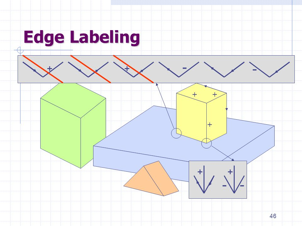 46 Edge Labeling + + + -- ++ ++ - -