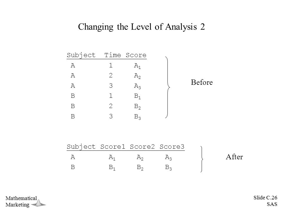 Slide C.26 SAS MathematicalMarketing Changing the Level of Analysis 2 Subject Time Score A 1 A 1 A 2 A 2 A 3 A 3 B 1 B 1 B 2 B 2 B 3 B 3 Subject Score1 Score2 Score3 A A 1 A 2 A 3 B B 1 B 2 B 3 Before After