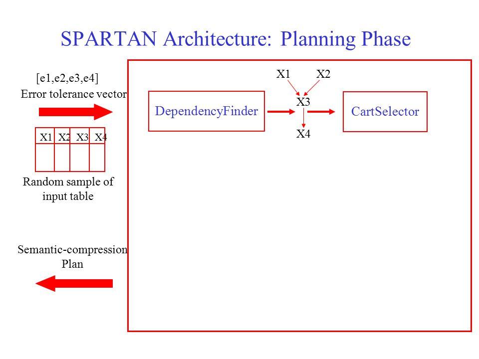 SPARTAN Architecture: Planning Phase DependencyFinderCartSelector X1X2 X3 X4 Random sample of input table Error tolerance vector X1 X2 X3 X4 [e1,e2,e3,e4] Semantic-compression Plan