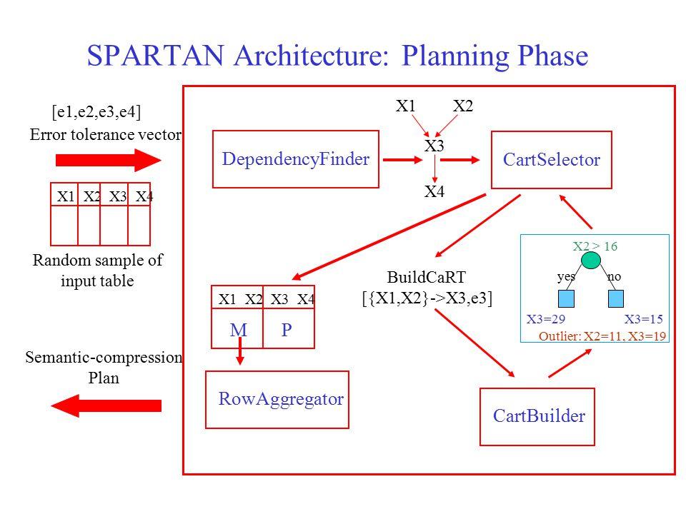 SPARTAN Architecture: Planning Phase DependencyFinderCartSelector CartBuilder BuildCaRT [{X1,X2}->X3,e3] X3=15 X3=29 yesno X2 > 16 Outlier: X2=11, X3=19 X1X2 X3 X4 Random sample of input table Error tolerance vector X1 X2 X3 X4 [e1,e2,e3,e4] Semantic-compression Plan X1 X2 X3 X4 PM RowAggregator
