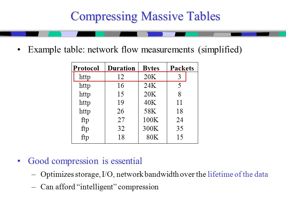 Compressing Massive Tables Good compression is essential –Optimizes storage, I/O, network bandwidth over the lifetime of the data –Can afford intelligent compression Example table: network flow measurements (simplified) Protocol Duration Bytes Packets http 12 20K 3 http 16 24K 5 http 15 20K 8 http 19 40K 11 http 26 58K 18 ftp 27 100K 24 ftp 32 300K 35 ftp 18 80K 15