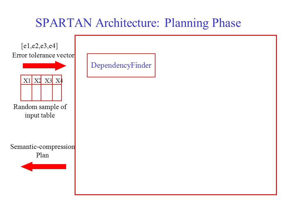SPARTAN Architecture: Planning Phase DependencyFinder Random sample of input table Error tolerance vector X1 X2 X3 X4 [e1,e2,e3,e4] Semantic-compression Plan