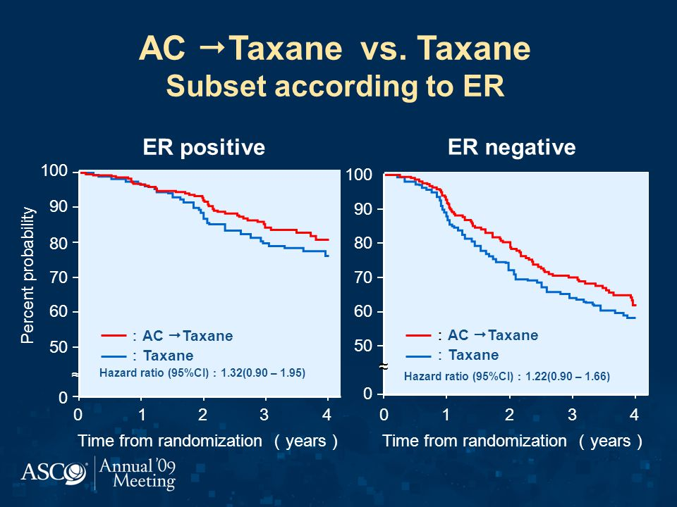 AC  Taxane vs.