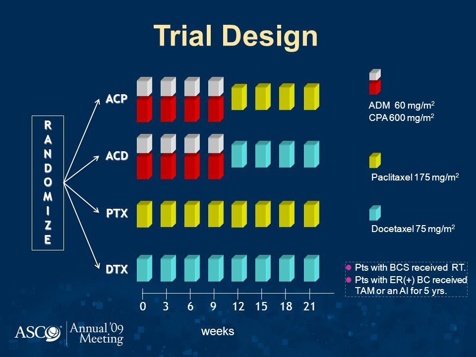 Trial Design 036912151821 ACP ACD PTX DTX Pts with BCS received RT.