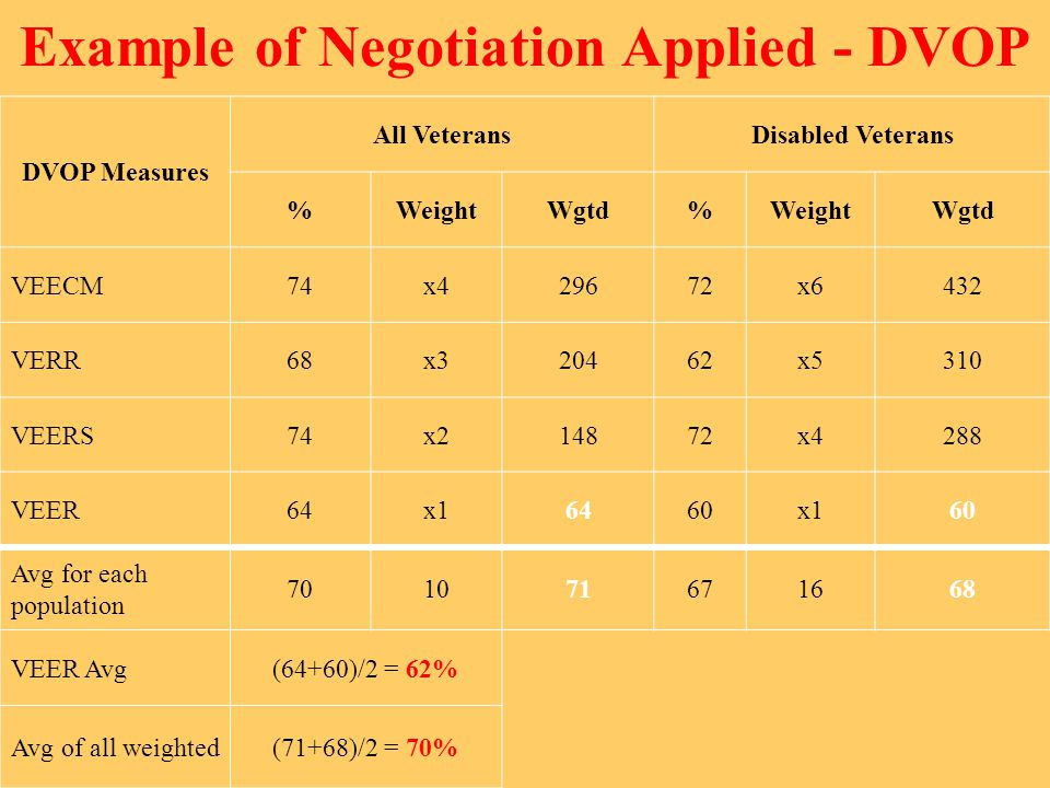 Example of Negotiation Applied - DVOP DVOP Measures All VeteransDisabled Veterans %WeightWgtd%WeightWgtd VEECM74x429672x6432 VERR68x320462x5310 VEERS74x214872x4288 VEER64x16460x160 Avg for each population 701071671668 VEER Avg(64+60)/2 = 62% Avg of all weighted(71+68)/2 = 70%