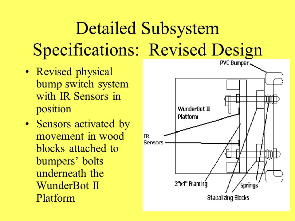 Detailed Subsystem Specifications: Revised Design Revised physical bump switch system with IR Sensors in position Sensors activated by movement in wood blocks attached to bumpers' bolts underneath the WunderBot II Platform