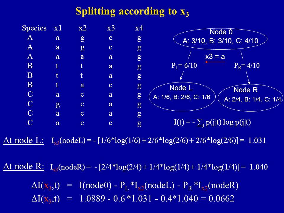 I(t) = - ∑ j p(j|t) log p(j|t) I x3 (nodeR) = - [2/4*log(2/4) + 1/4*log(1/4) + 1/4*log(1/4)] = 1.040 Species x1x2x3x4 A agcg A aaag B ttag B tacg C acag C gcag C acag C accg At node L: I x3 (nodeL) = - [1/6*log(1/6) + 2/6*log(2/6) + 2/6*log(2/6)] = 1.031 At node R: Node 0 A: 3/10, B: 3/10, C: 4/10 x3 = a Node L Node R A: 1/6, B: 2/6, C: 1/6 A: 2/4, B: 1/4, C: 1/4 P R = 4/10P L = 6/10 ΔI(x 3,t) = I(node0) - P L *I x2 (nodeL) - P R *I x2 (nodeR) ΔI(x 3,t) = 1.0889 - 0.6 *1.031 - 0.4*1.040 = 0.0662 Splitting according to x 3
