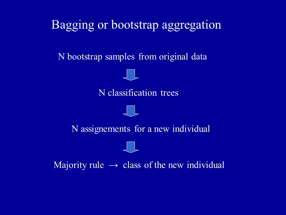 Bagging or bootstrap aggregation N bootstrap samples from original data N classification trees N assignements for a new individual Majority rule → cla