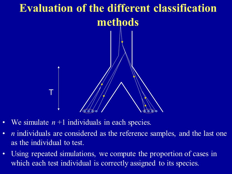 Evaluation of the different classification methods We simulate n +1 individuals in each species. n individuals are considered as the reference samples