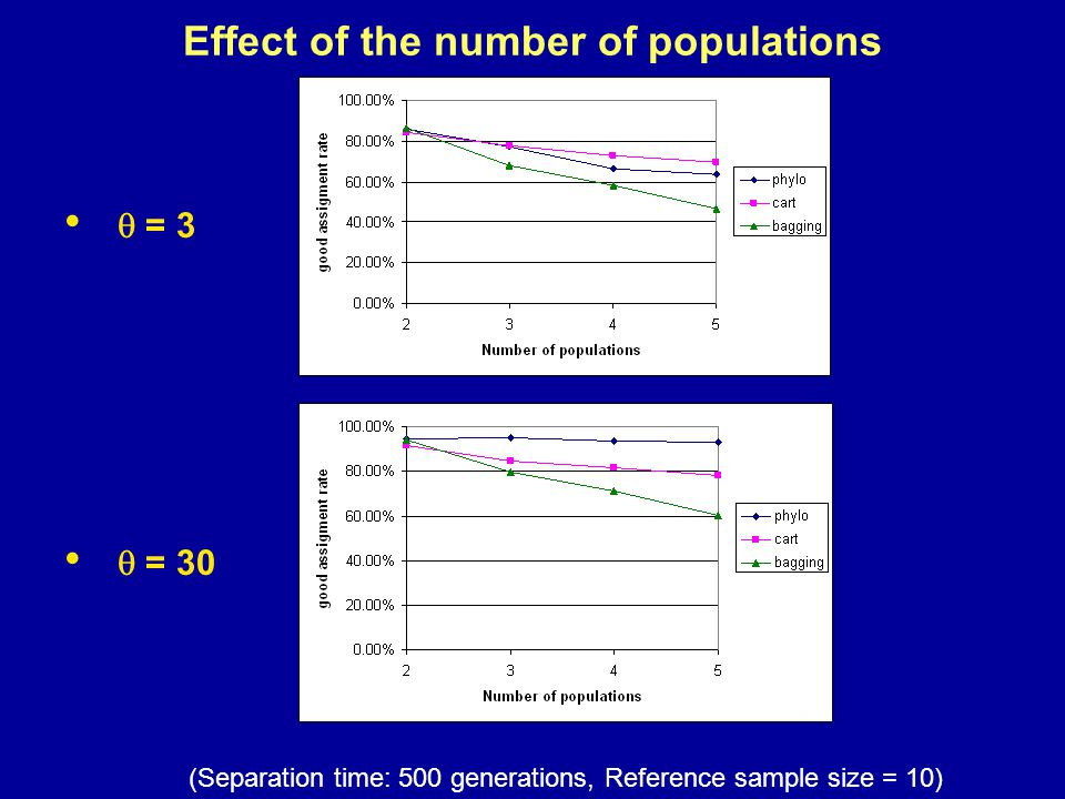 Effect of the number of populations  = 3  = 30 (Separation time: 500 generations, Reference sample size = 10)