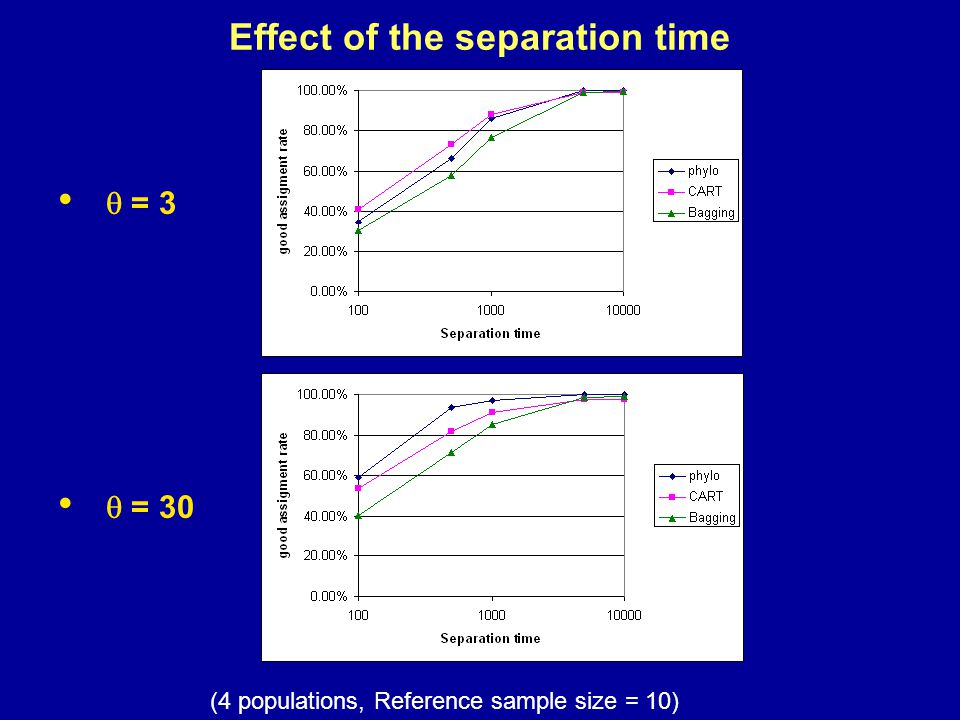 Effect of the separation time  = 3  = 30 (4 populations, Reference sample size = 10)