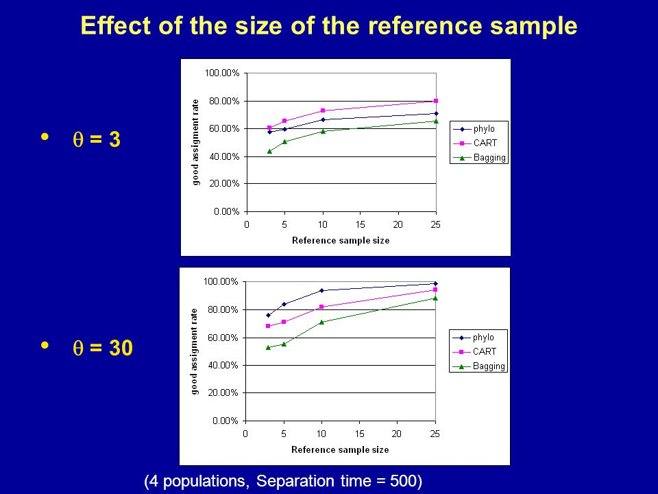 Effect of the size of the reference sample  = 3  = 30 (4 populations, Separation time = 500)