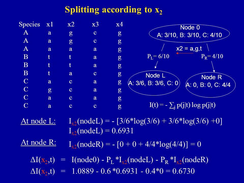 I(t) = - ∑ j p(j|t) log p(j|t) At node L: I x2 (nodeR) = - [0 + 0 + 4/4*log(4/4)] = 0 Species x1x2x3x4 A agcg A aaag B ttag B tacg C acag C gcag C acag C accg I x2 (nodeL) = - [3/6*log(3/6) + 3/6*log(3/6) +0] At node R: Node 0 A: 3/10, B: 3/10, C: 4/10 x2 = a,g,t Node L Node R A: 3/6, B: 3/6, C: 0 A: 0, B: 0, C: 4/4 P R = 4/10P L = 6/10 ΔI(x 2,t) = I(node0) - P L *I x2 (nodeL) - P R *I x2 (nodeR) ΔI(x 2,t) = 1.0889 - 0.6 *0.6931 - 0.4*0 = 0.6730 I x2 (nodeL) = 0.6931 Splitting according to x 2