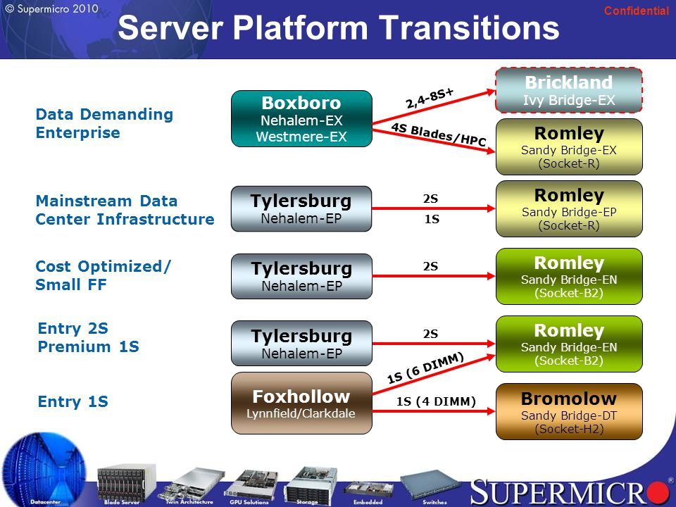 Confidential Server Platform Transitions Brickland Ivy Bridge-EX Data Demanding Enterprise Mainstream Data Center Infrastructure Cost Optimized/ Small FF Entry 2S Premium 1S Entry 1S Boxboro Nehalem-EX Westmere-EX Romley Sandy Bridge-EX (Socket-R) Tylersburg Nehalem-EP Romley Sandy Bridge-EP (Socket-R) Tylersburg Nehalem-EP Romley Sandy Bridge-EN (Socket-B2) Foxhollow Lynnfield/Clarkdale Romley Sandy Bridge-EN (Socket-B2) Bromolow Sandy Bridge-DT (Socket-H2) 1S (6 DIMM) 1S (4 DIMM) 2,4-8S+ 4S Blades/HPC 2S Tylersburg Nehalem-EP 1S