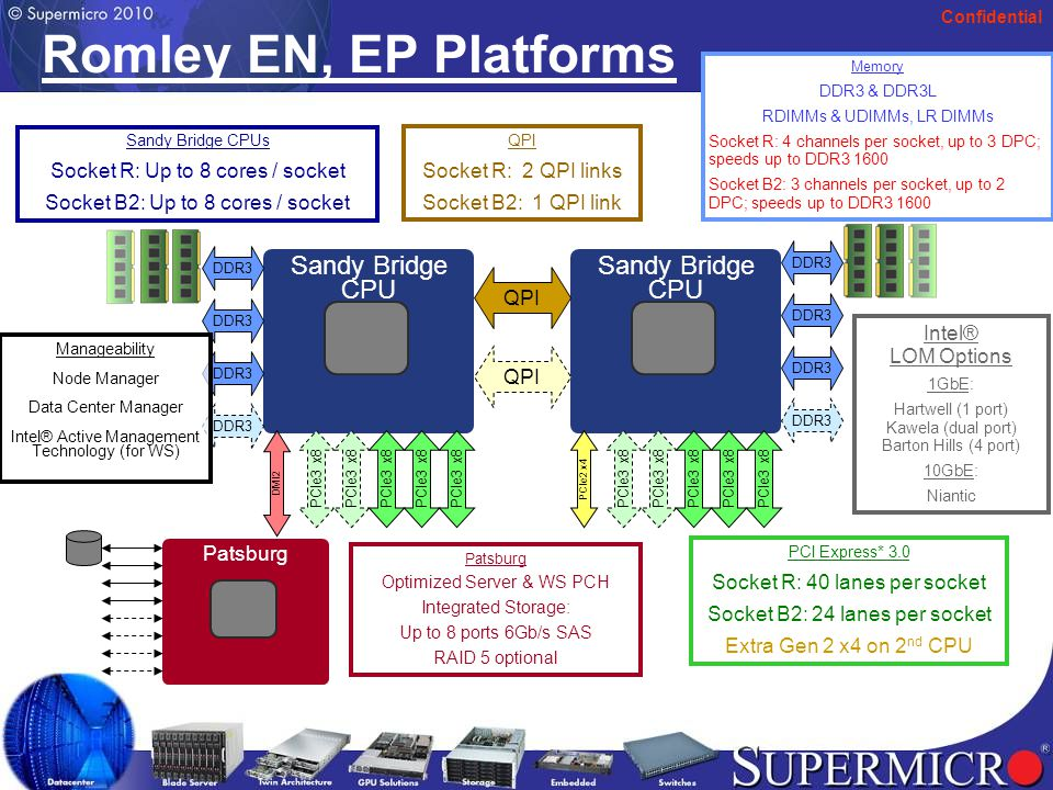 Confidential Romley EN, EP Platforms Sandy Bridge CPU Patsburg QPI DDR3 Memory DDR3 & DDR3L RDIMMs & UDIMMs, LR DIMMs Socket R: 4 channels per socket, up to 3 DPC; speeds up to DDR3 1600 Socket B2: 3 channels per socket, up to 2 DPC; speeds up to DDR3 1600 Intel® LOM Options 1GbE: Hartwell (1 port) Kawela (dual port) Barton Hills (4 port) 10GbE: Niantic PCI Express* 3.0 Socket R: 40 lanes per socket Socket B2: 24 lanes per socket Extra Gen 2 x4 on 2 nd CPU DDR3 PCIe3 x8 Patsburg Optimized Server & WS PCH Integrated Storage: Up to 8 ports 6Gb/s SAS RAID 5 optional Sandy Bridge CPUs Socket R: Up to 8 cores / socket Socket B2: Up to 8 cores / socket DMI2 Manageability Node Manager Data Center Manager Intel® Active Management Technology (for WS) PCIe3 x8 PCIe2 x4 QPI Socket R: 2 QPI links Socket B2: 1 QPI link