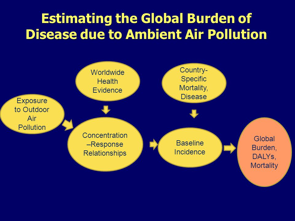 Estimating the Global Burden of Disease due to Ambient Air Pollution Exposure to Outdoor Air Pollution Baseline Incidence Country- Specific Mortality, Disease Concentration –Response Relationships Worldwide Health Evidence Global Burden, DALYs, Mortality