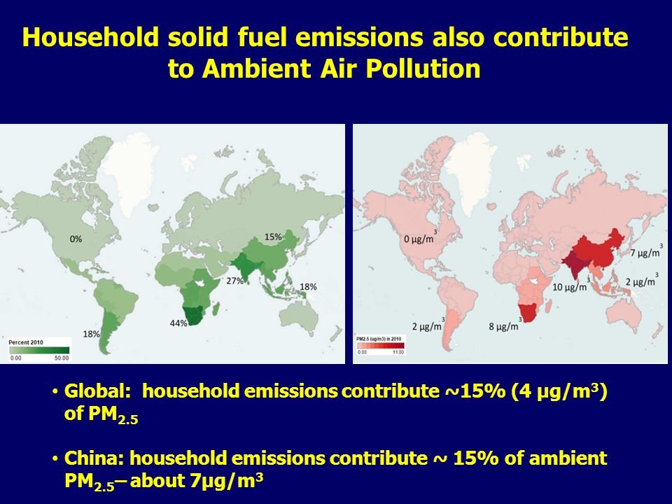 Global: household emissions contribute ~15% (4 µg/m 3 ) of PM 2.5 China: household emissions contribute ~ 15% of ambient PM 2.5 – about 7µg/m 3 Household solid fuel emissions also contribute to Ambient Air Pollution