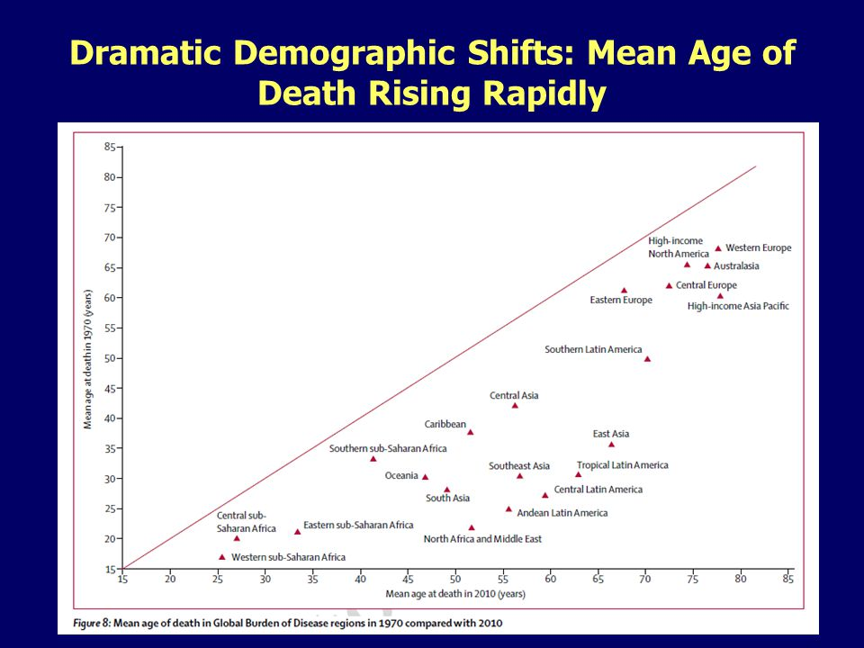 Dramatic Demographic Shifts: Mean Age of Death Rising Rapidly