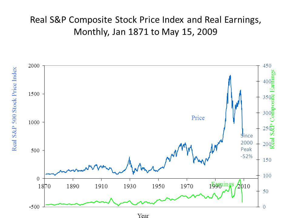 Real S&P Composite Stock Price Index and Real Earnings, Monthly, Jan 1871 to May 15, 2009
