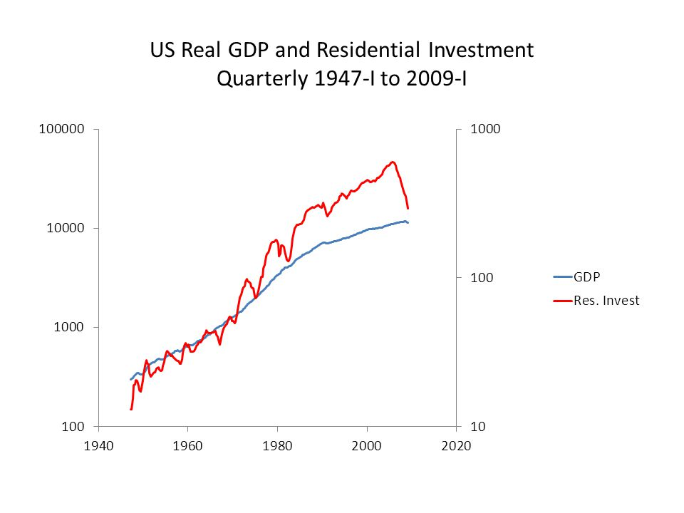 US Real GDP and Residential Investment Quarterly 1947-I to 2009-I