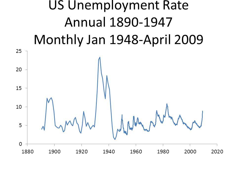 UK and US Unemployment Rate, Jan 1971-March-April 2009