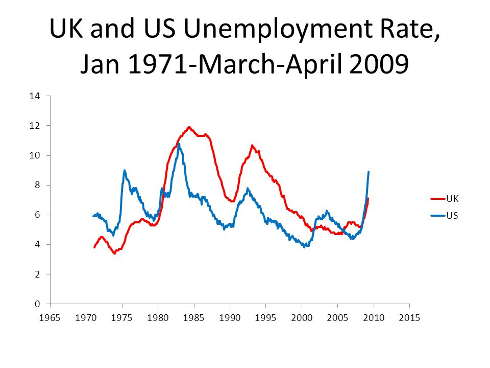 UK and US Unemployment Rate, Jan 1971-March-April 2009