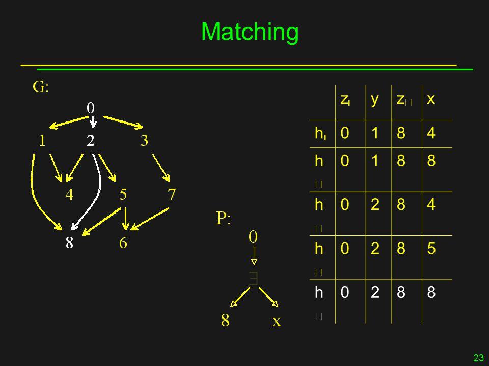 23 Matching zz yzz x hh 0184 hh 0188 hh 0284 hh 0285 hh 0288